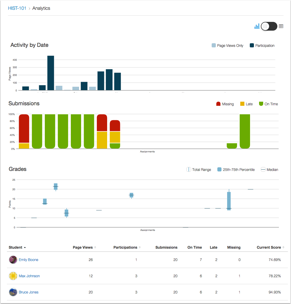 Course analytics charts & graph view
