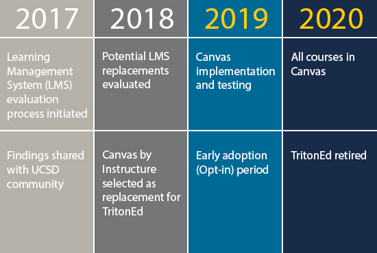 In 2017 UC San Diego evaluated TritonEd to determine if it met the campus' needs. Canvas was contracted as the next LMS. Canvas is available in 2019. TritonEd will be retired in 2020.