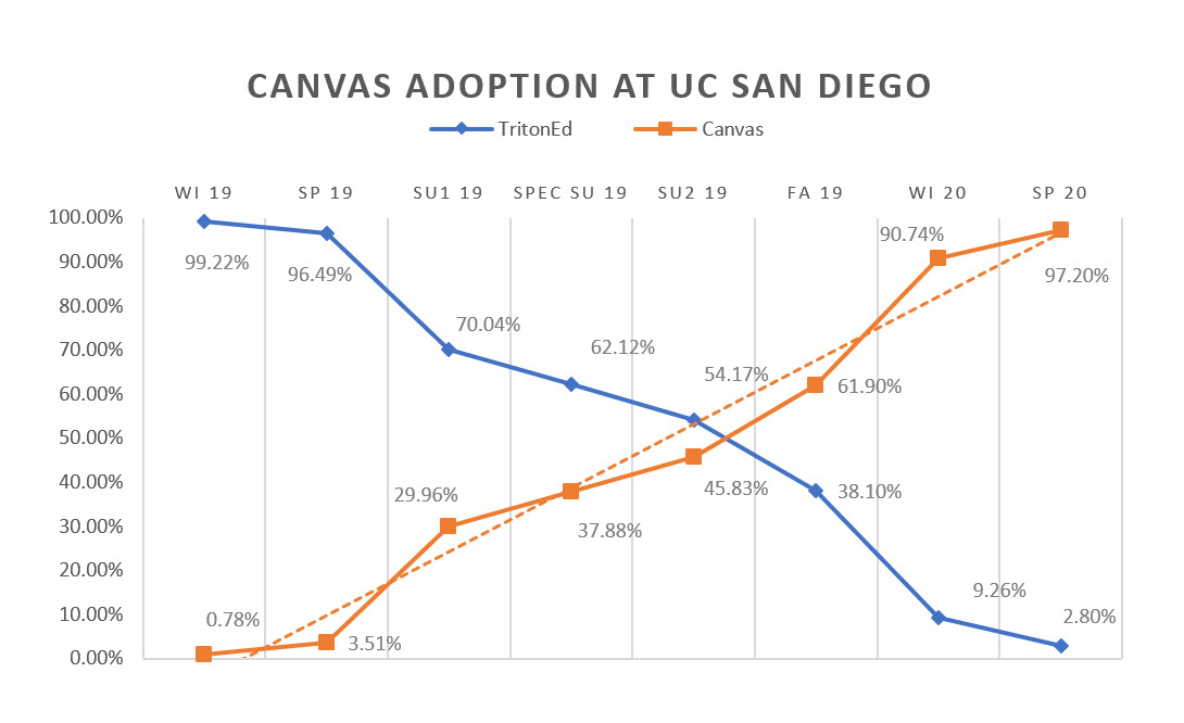 Canvas adoption rate since Winter 2019 term has climbed up to 97%.
